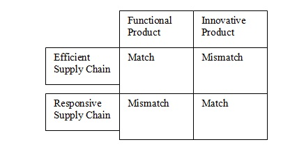 efficient vs responsive supply chain